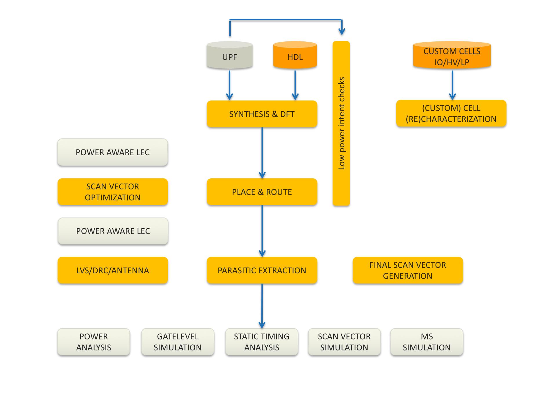 Back-end digital design flow ICsense