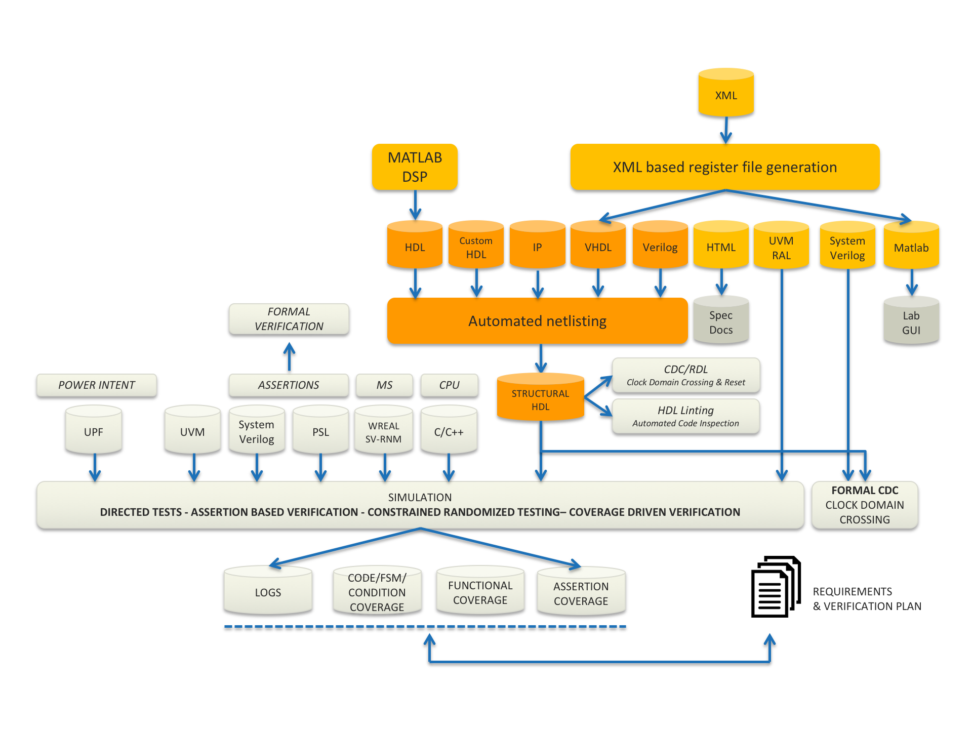 Front-end digital design flow ICsense